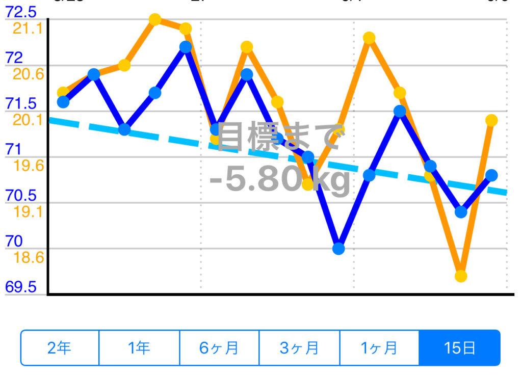 停滞している感のある2週間の体重と体脂肪のグラフ