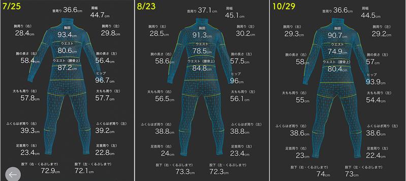 ZOZOスーツで計測した4ヶ月間の体型の変化